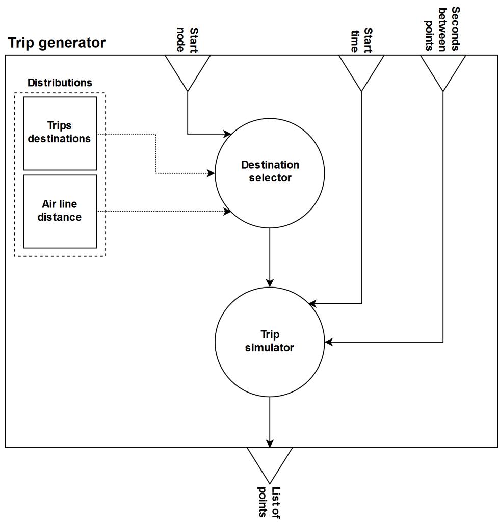 The trip generator